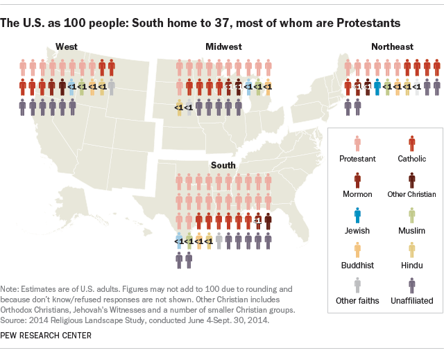 The U.S. as 100 people: South home to 37, most of whom are Protestants
