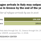 Refugee arrivals in Italy may outpace those in Greece by the end of the year