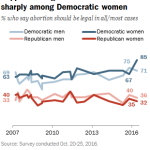 Support for legal abortion has risen sharply among Democratic women