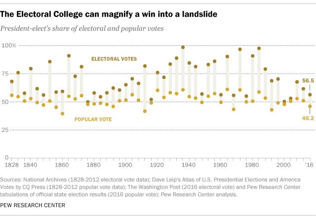 why electoral college wins are bigger than popular vote ones  pew  trumps victory another example of how electoral college wins are bigger  than popular vote ones