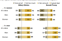 Most women and men say Trump has little respect for women, but more women say he has 'no respect at all'