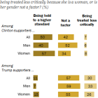 Most women who support Clinton say she is 'being held to a higher standard'
