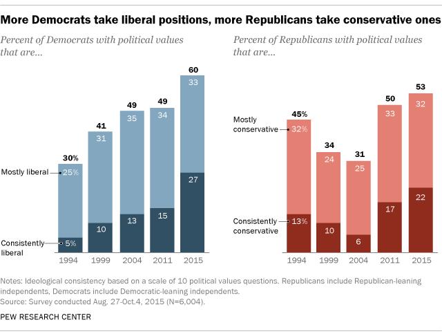 compare democrats and republicans