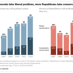 More Democrats take liberal positions, more Republicans take conservative ones