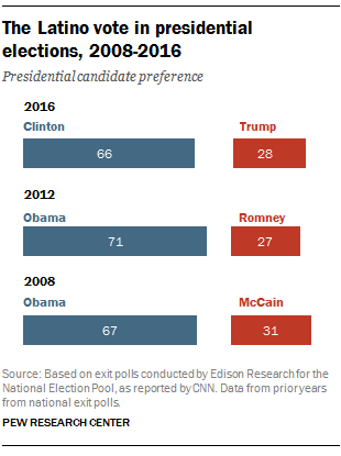 Hillary Clinton won Latino vote but fell below 2012 support for Obama
