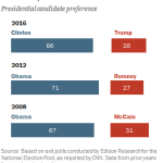 The Latino vote in presidential elections, 2008-2016