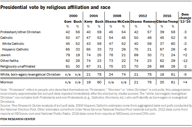 09 >> How The Faithful Voted A Preliminary 2016 Analysis Pew Research