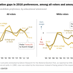 Wide education gaps in 2016 preferences, among all voters and among whites