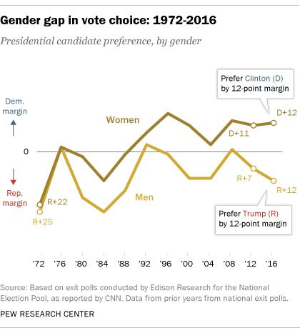 Gender gap in vote choice: 1972-2016