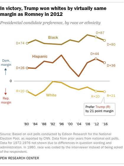 2000 presidential election results by age and sex