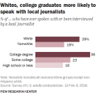 Whites, college graduates more likely to speak with local journalists