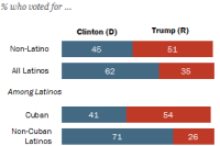 Among Latino voters in Florida, support for Trump stronger among Cubans than non-Cubans