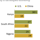 U.S. and China named as best examples of a developed economy