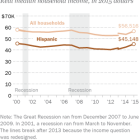 Hispanic household income rises in 2015