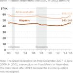 Hispanic household income rises in 2015