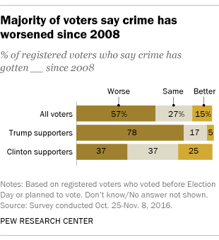 Voters' perceptions of crime continue to conflict with