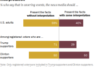 Majority says news media should present facts without interpretation