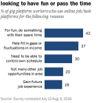 Many users of online task platforms just looking to have fun or pass the time