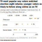 TV most popular way voters watched election night returns; younger voters as likely to follow along online as on TV