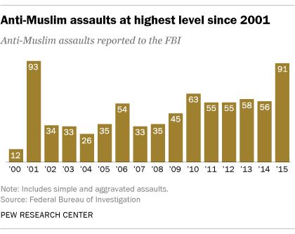 Resultado de imagen para anti muslim assaults pew