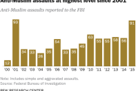 Anti-Muslim assaults at highest level since 2001