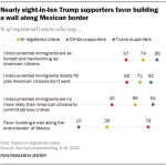 Nearly eight-in-ten Trump supporters favor building a wall along Mexican border
