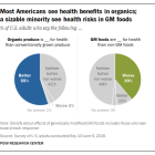 Most Americans see health benefits in organics; a sizable minority see health risks in GM foods