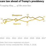 Americans remain divided over health care law ahead of Trump's presidency