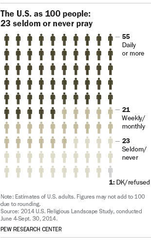 The U.S. as 100 people: 23 seldom or never pray