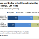 Americans see limited scientific understanding of climate change, GM foods