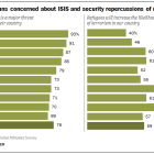 Many Europeans concerned about ISIS and security repercussions of refugee crisis