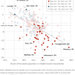Middle-class areas were most likely to move away from Democrats in 2016