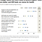 Younger adults are more likely to believe organic foods are better and GM foods are worse for health