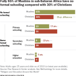Fully 65% of Muslims in sub-Saharan Africa have no formal schooling compared with 30% of Christians