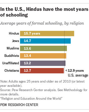In the U.S., Hindus have the most years of schooling