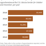 This fall, border apprehensions have spiked compared with past years