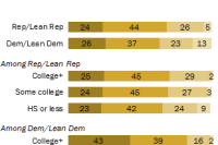Democrats with college degrees most likely to talk 'very often' about election