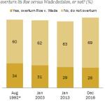 Little public support for overturning Roe v. Wade