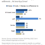 Ideological divide among Israeli Jews on the impact of settlements