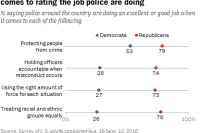 Parties are at opposite ends of the spectrum when it comes to rating the job police are doing