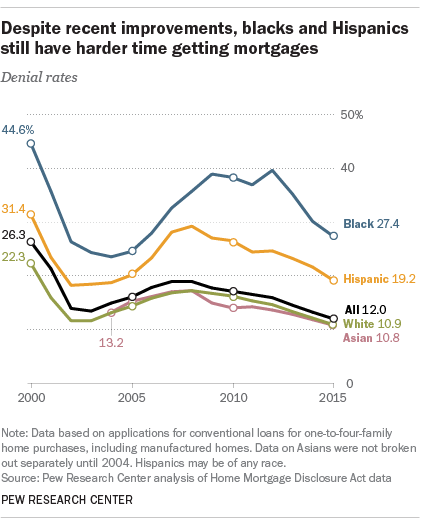 Blacks, Hispanics face mortgage challenges | Pew Research Center