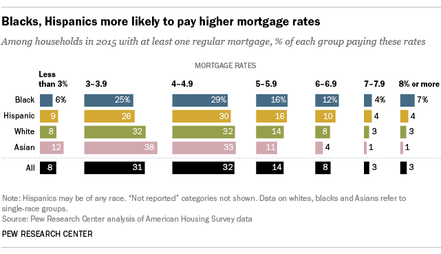 All Too Often Subprime Minority >> Blacks Hispanics Face Mortgage Challenges Pew Research Center