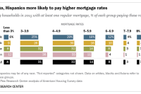 Blacks, Hispanics more likely to pay higher mortgage rates