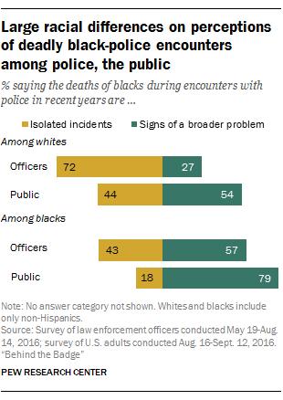 Police officer relationship problems