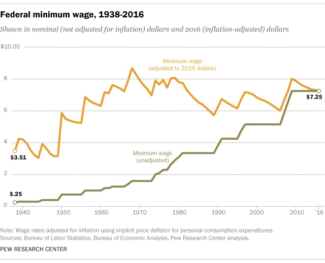 5 Facts About The Minimum Wage Pew Research Center