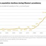 Federal prison population declines during Obama's presidency