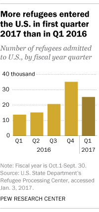 More refugees entered the U.S. in first quarter 2017 than in Q1 2016