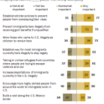 Majorities view a number of immigration policy goals as 'important' – but not a U.S-Mexico border wall