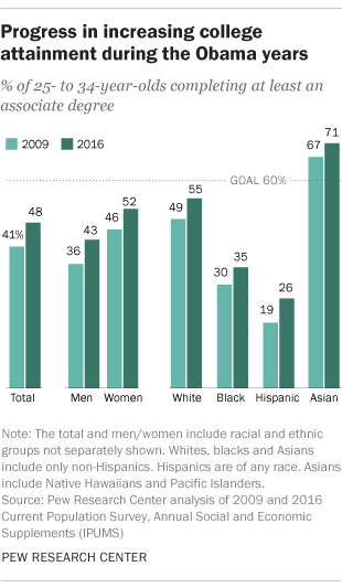 Best Associate Degrees 2020 Obama's 2020 goal of more college grads yet to be met | Pew