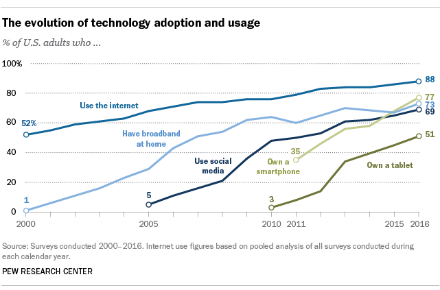 Record shares of Americans have smartphones, home broadband